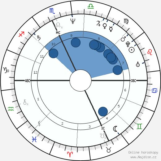 Denis Leary wikipedie, horoscope, astrology, instagram