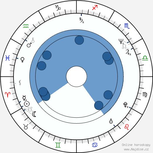 Denis O'Brien wikipedie, horoscope, astrology, instagram