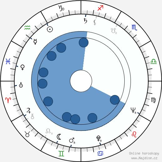 Denis Sanders wikipedie, horoscope, astrology, instagram