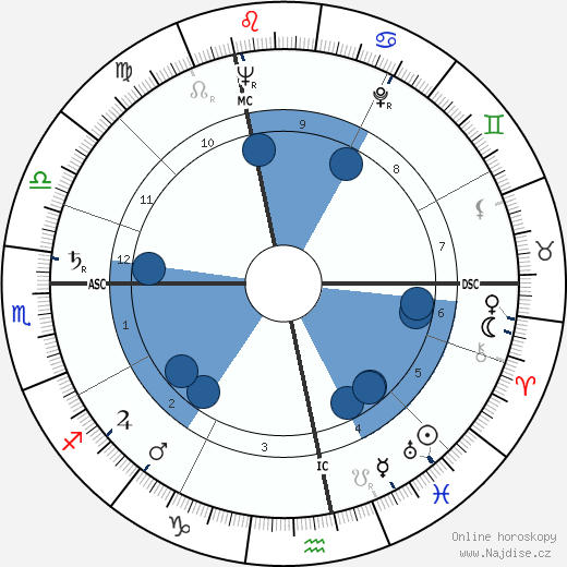 Denise Gence wikipedie, horoscope, astrology, instagram
