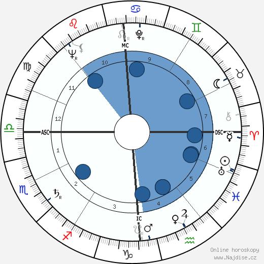 Denise Labbe wikipedie, horoscope, astrology, instagram