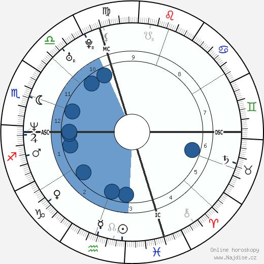 Denise Richards wikipedie, horoscope, astrology, instagram