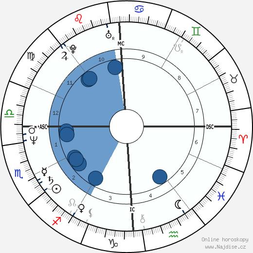 Denise Sousa Gallison wikipedie, horoscope, astrology, instagram