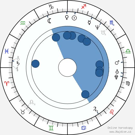 Dennenesch Zoudé wikipedie, horoscope, astrology, instagram