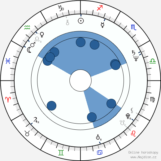 Dennis Boutsikaris wikipedie, horoscope, astrology, instagram