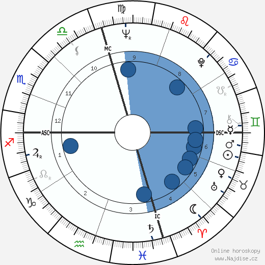Dennis Hopper wikipedie, horoscope, astrology, instagram