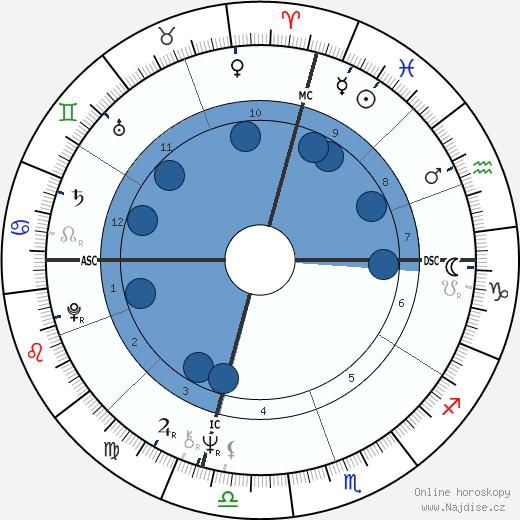 Dennis L. Rader wikipedie, horoscope, astrology, instagram