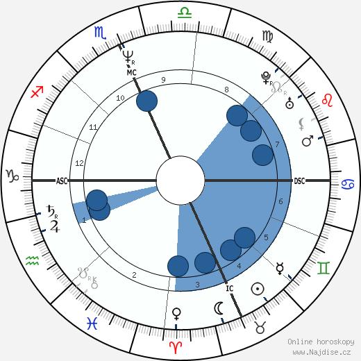 Dennis Rodman wikipedie, horoscope, astrology, instagram