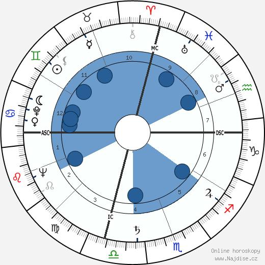 Dennis Weaver wikipedie, horoscope, astrology, instagram