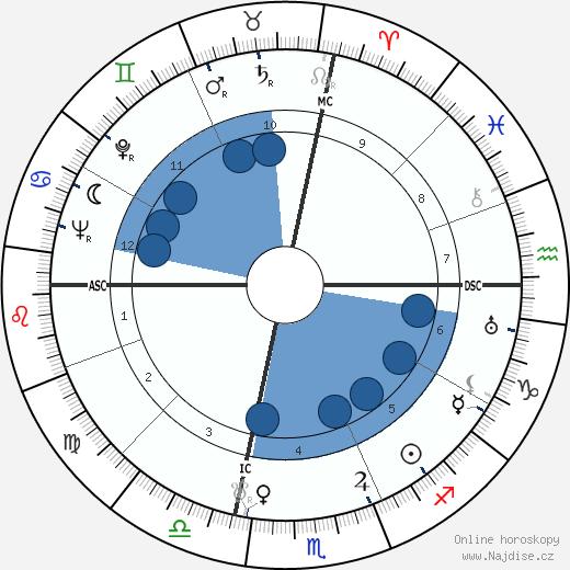 Denny Galehouse wikipedie, horoscope, astrology, instagram