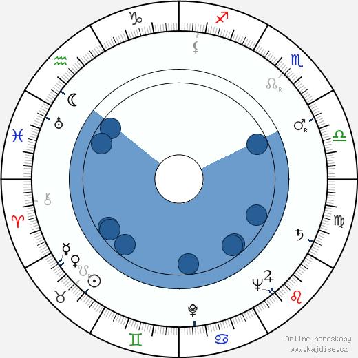 Denver Pyle wikipedie, horoscope, astrology, instagram