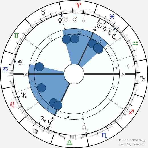 Denys de La Patellière wikipedie, horoscope, astrology, instagram