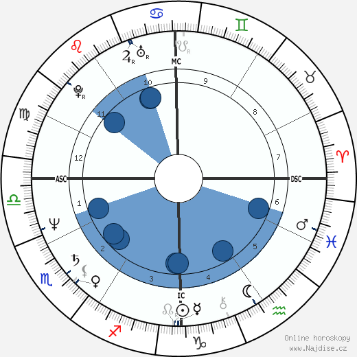 Denzel Washington wikipedie, horoscope, astrology, instagram
