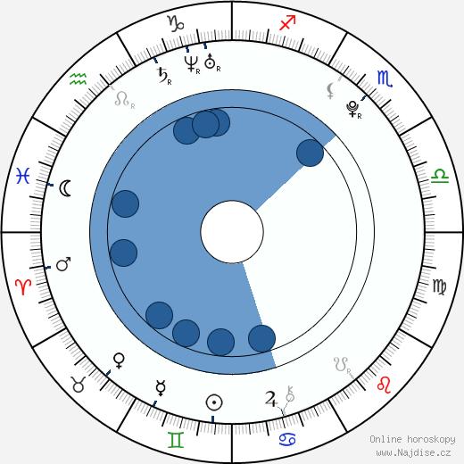 Denzel Whitaker wikipedie, horoscope, astrology, instagram