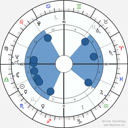Derek Jacobi wikipedie, horoscope, astrology, instagram