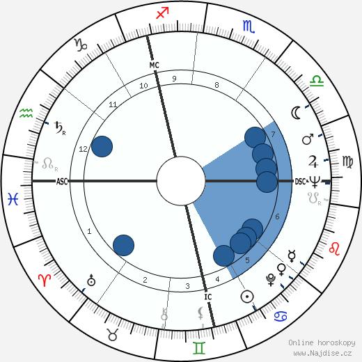 Derek William Bentley wikipedie, horoscope, astrology, instagram