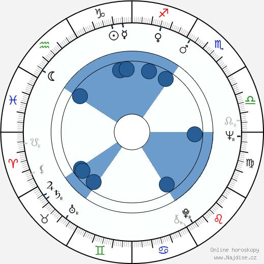 Derrick O'Connor wikipedie, horoscope, astrology, instagram