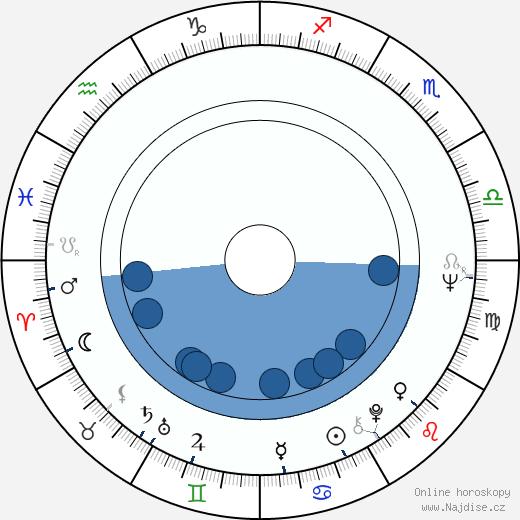 Desmond Dekker wikipedie, horoscope, astrology, instagram