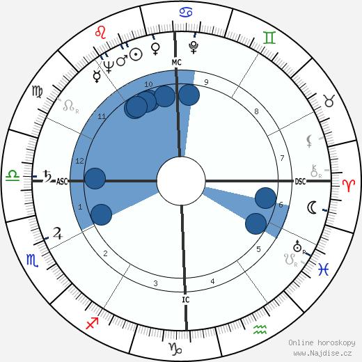 Devol Brett wikipedie, horoscope, astrology, instagram