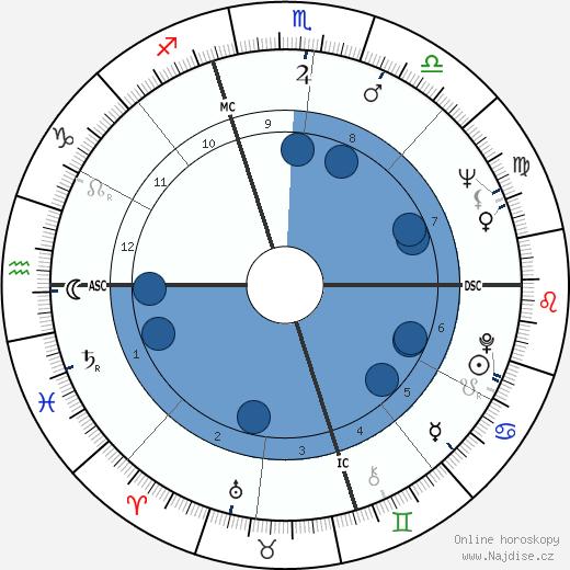 Diahann Carroll wikipedie, horoscope, astrology, instagram