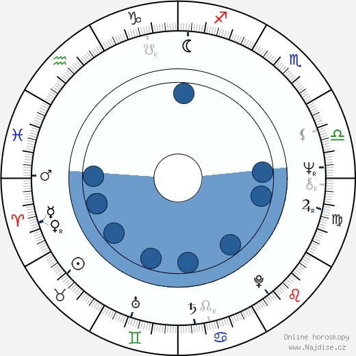 Diahnne Abbott wikipedie, horoscope, astrology, instagram