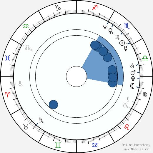 Dian Bachar wikipedie, horoscope, astrology, instagram
