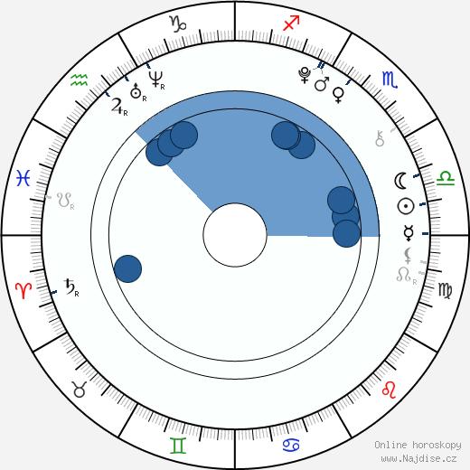 Diana Kahleová wikipedie, horoscope, astrology, instagram