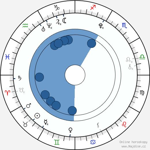 Diana Korbelová wikipedie, horoscope, astrology, instagram
