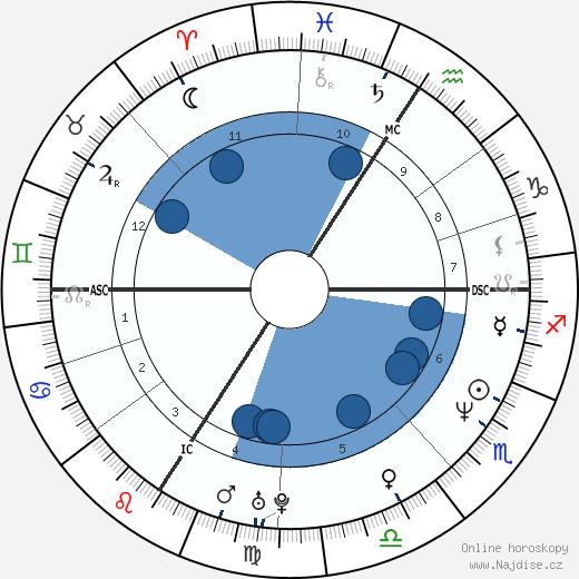 Diana Krall wikipedie, horoscope, astrology, instagram