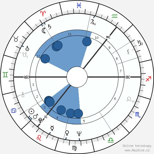 Diana Rigg wikipedie, horoscope, astrology, instagram