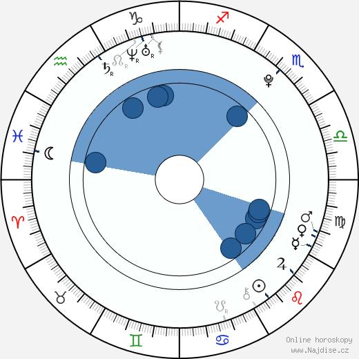 Diana Vickers wikipedie, horoscope, astrology, instagram