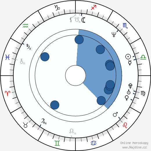Diane Gaidry wikipedie, horoscope, astrology, instagram