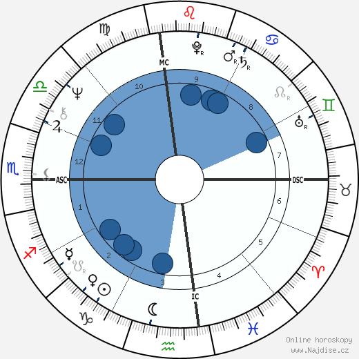 Diane Keaton wikipedie, horoscope, astrology, instagram