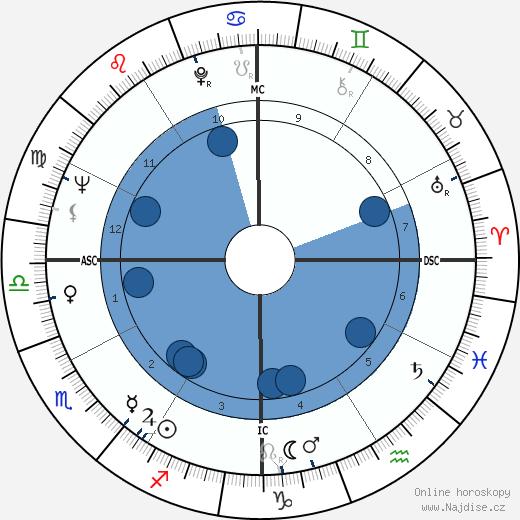 Diane Ladd wikipedie, horoscope, astrology, instagram