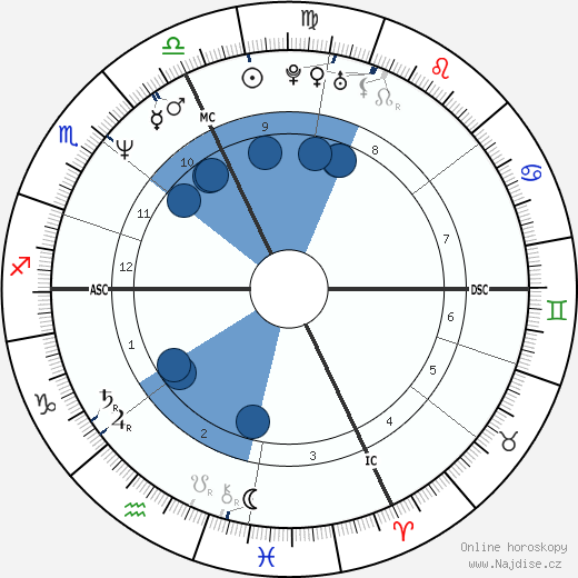 Diane Lemieux wikipedie, horoscope, astrology, instagram