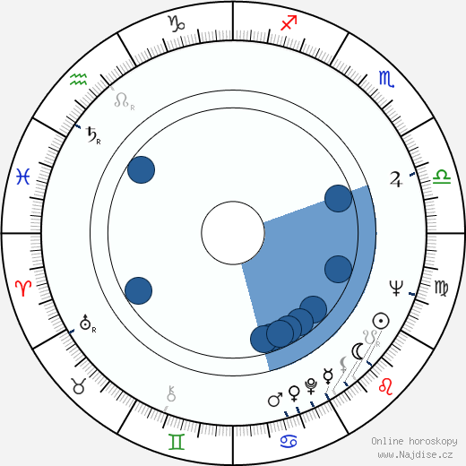 Dick Anthony Williams wikipedie, horoscope, astrology, instagram