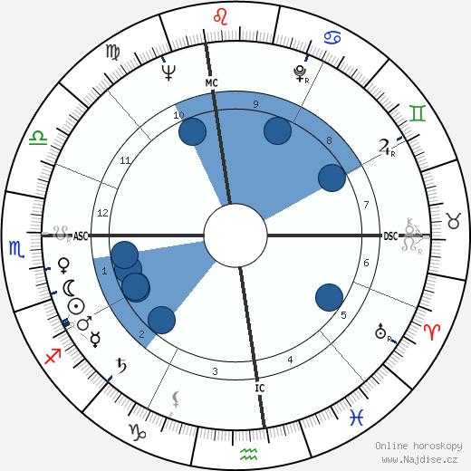 Dick Clark wikipedie, horoscope, astrology, instagram