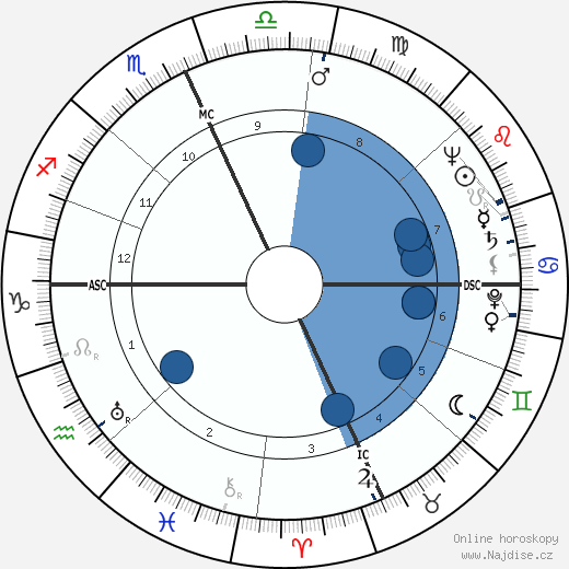 Dick Hahn wikipedie, horoscope, astrology, instagram
