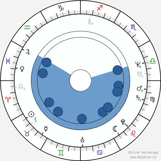 Dick Idman wikipedie, horoscope, astrology, instagram