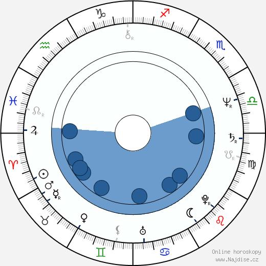 Dick Maas wikipedie, horoscope, astrology, instagram