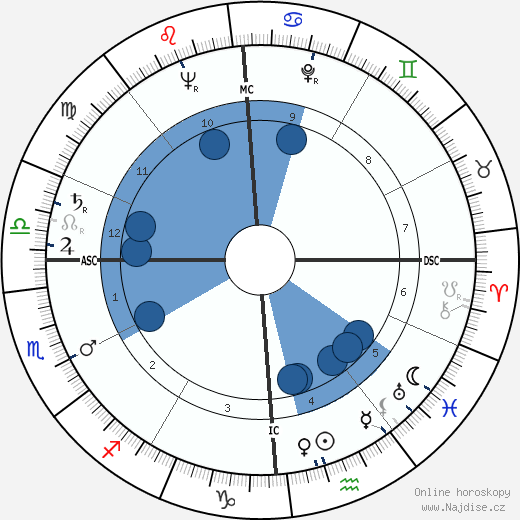 Dick Martin wikipedie, horoscope, astrology, instagram