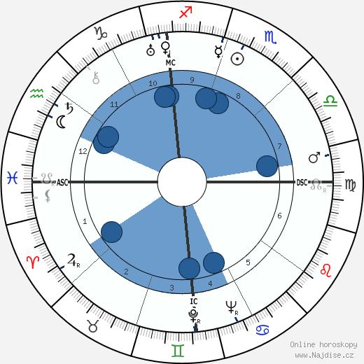Dick Powell wikipedie, horoscope, astrology, instagram