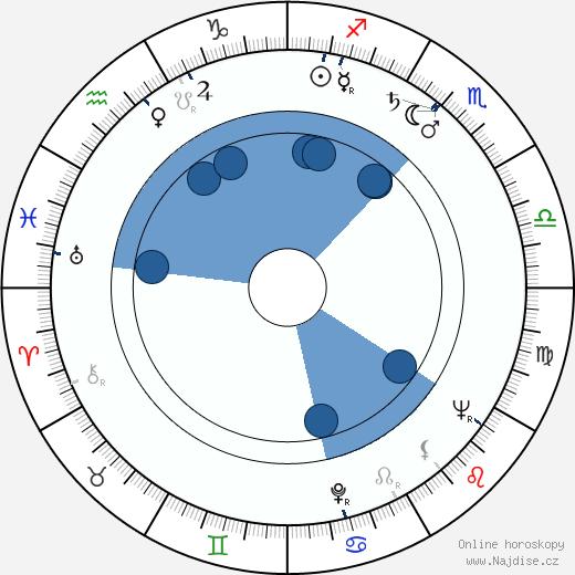 Dick Van Dyke wikipedie, horoscope, astrology, instagram