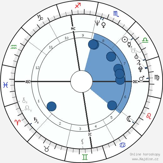 Didier Deschamps wikipedie, horoscope, astrology, instagram