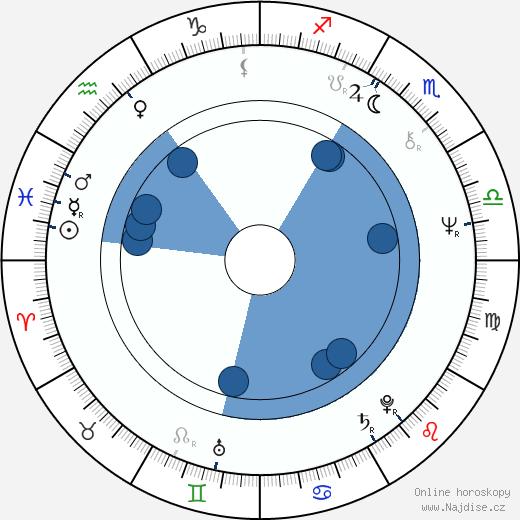 Didier Flamand wikipedie, horoscope, astrology, instagram