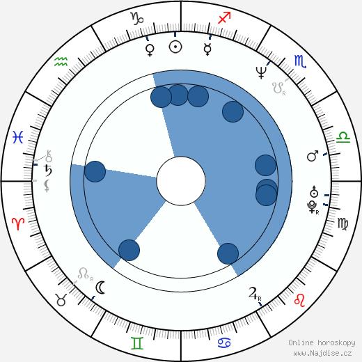 Diedrich Bader wikipedie, horoscope, astrology, instagram