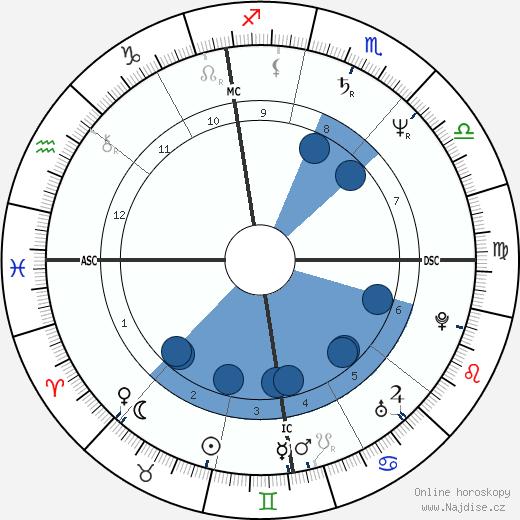Diego Abatantuono wikipedie, horoscope, astrology, instagram