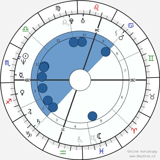 Diego Maradona wikipedie, horoscope, astrology, instagram