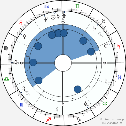 Diego Fabbri wikipedie, horoscope, astrology, instagram