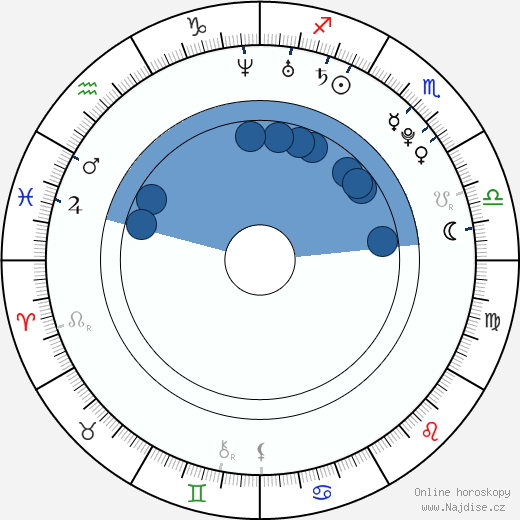Diego Fainello wikipedie, horoscope, astrology, instagram